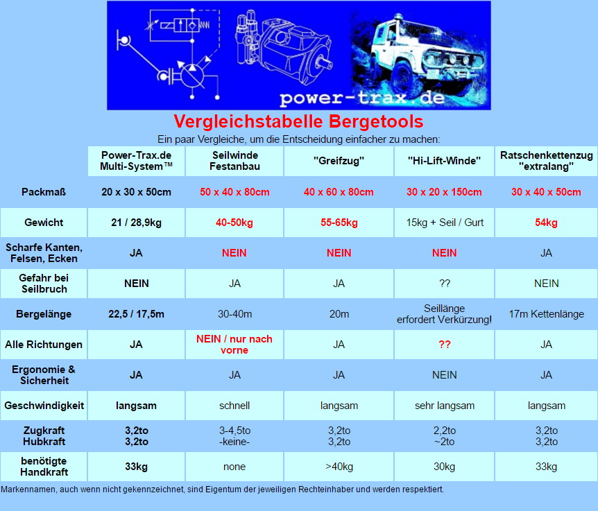 2017-03-19 Power-Trax Vergleich