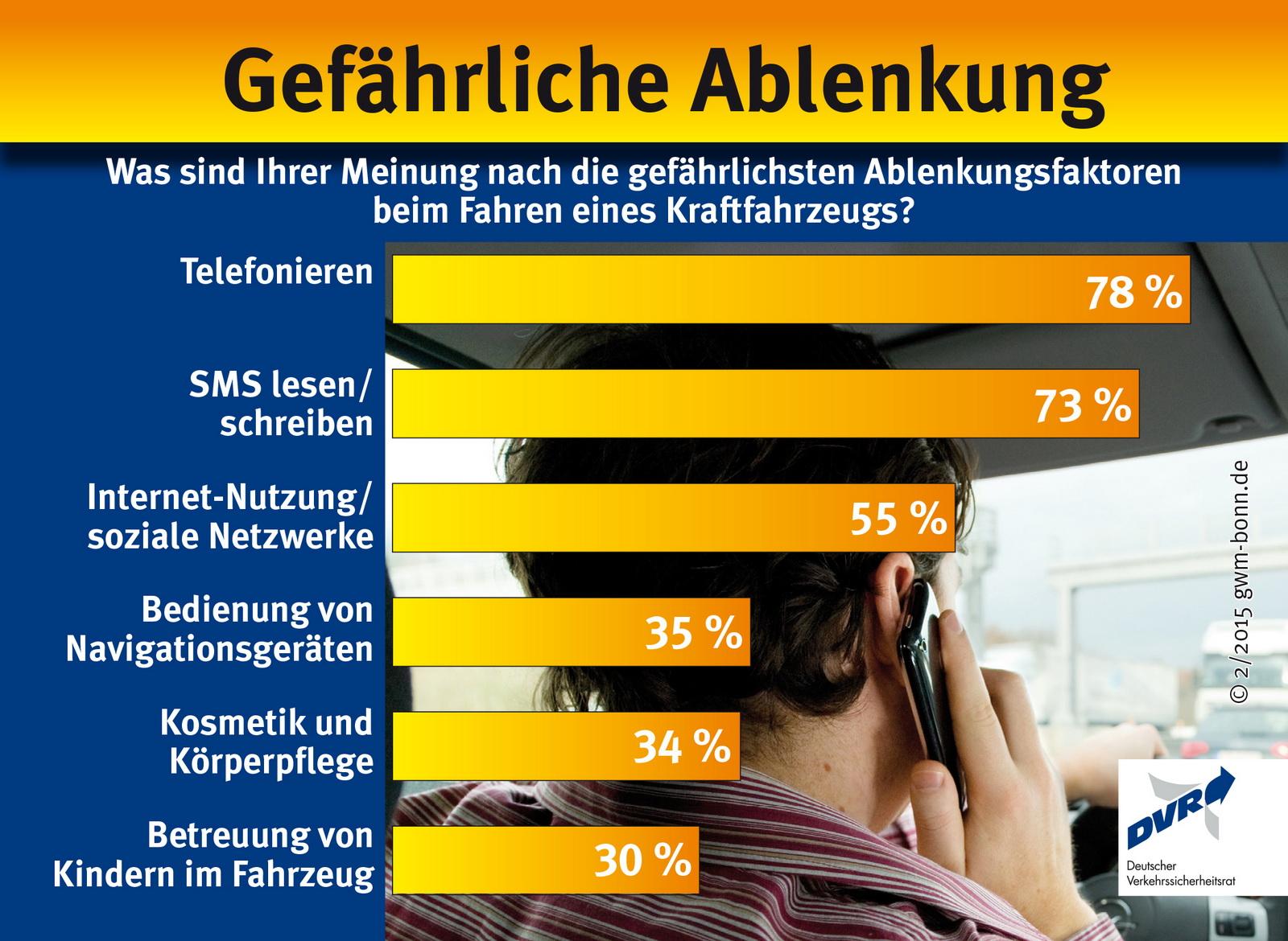 2016-01-06 Smartphones am Steuer 2