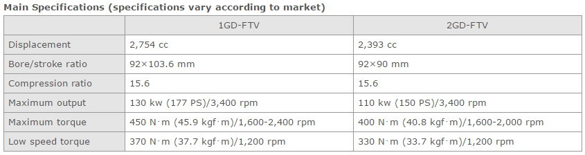 GD Engine Specifications