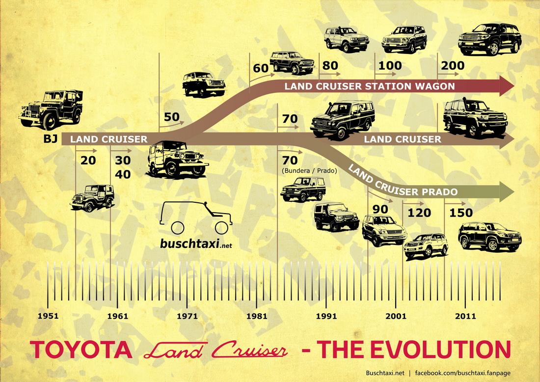 Land Cruiser Evolution