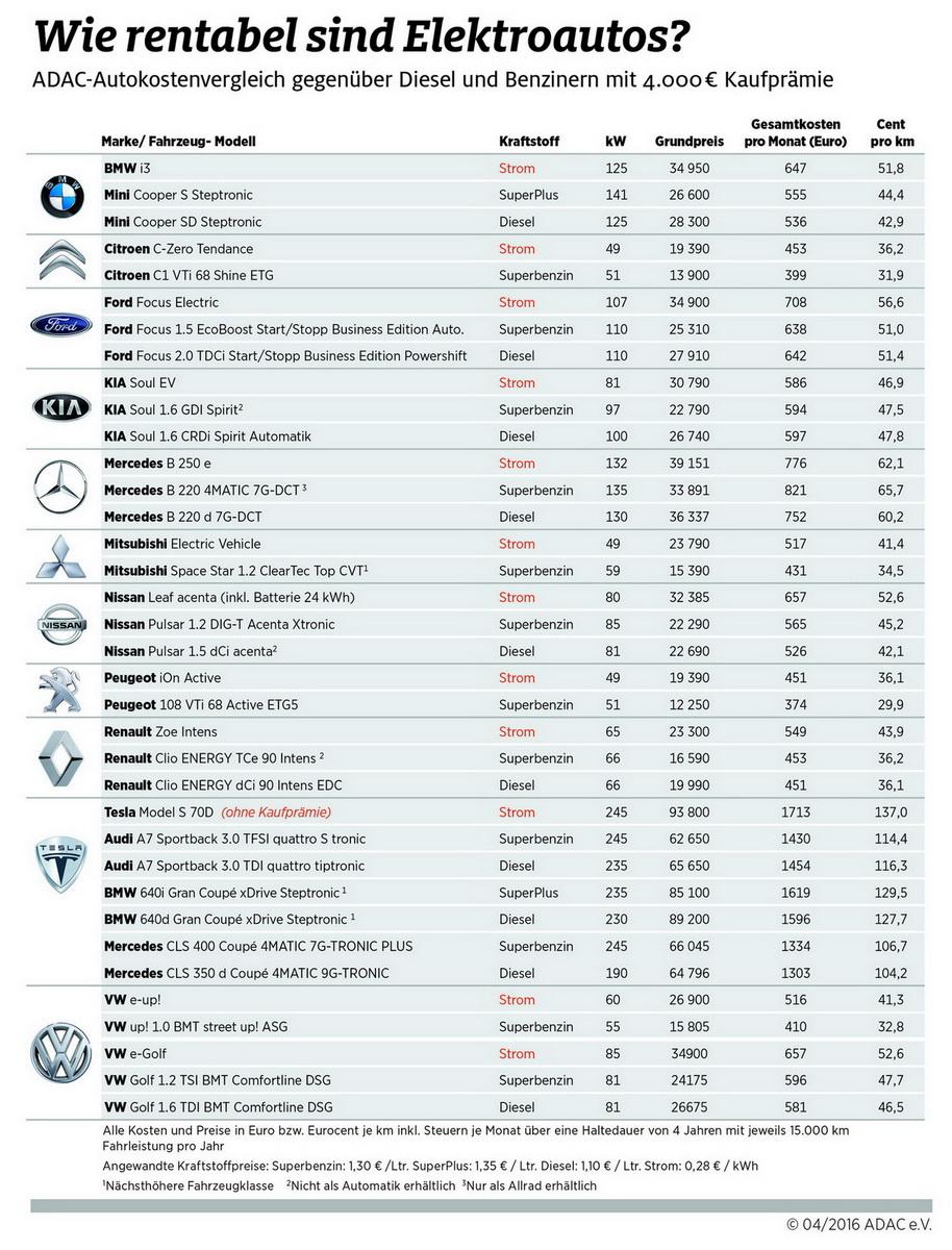 2016-04-27 E-Autos km-Kosten