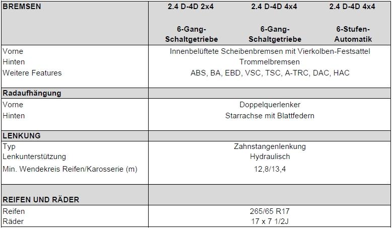 Hilux 2015 - Technische Daten 2